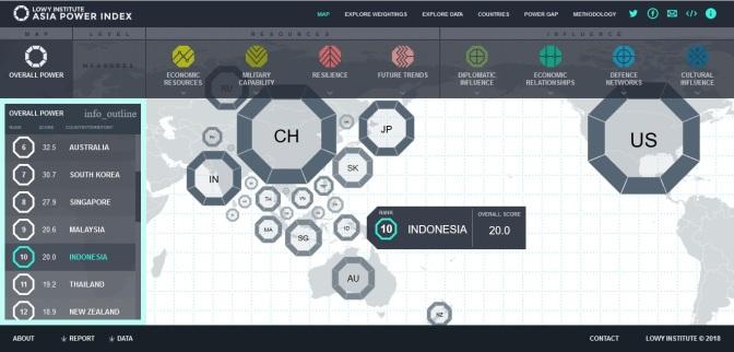 Singapura dan Malaysia Lebih Kuat dari Indonesia