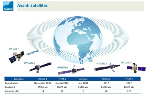Avanti Satellite (SlideShare)