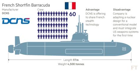 kapal selam barracuda perancis