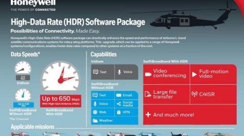 Teknologi paket perangkat lunak High Data-Rate dari Honeywell