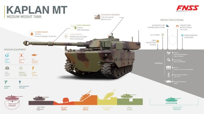 PT Pindad Jajaki Ekspor 120 Tank Harimau ke Asia Selatan