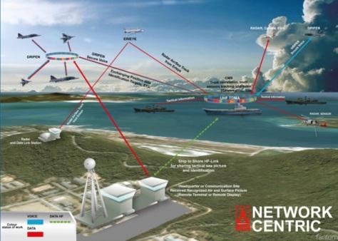 Network Centric Warfare RTAF dikembangkan oleh Avia Satcom Rohde & Schwartz (Fantom)