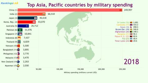 Anggaran pertahanan dunia (SIPRI) 2