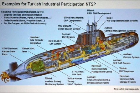 Turkish submarine industrial partners break-up